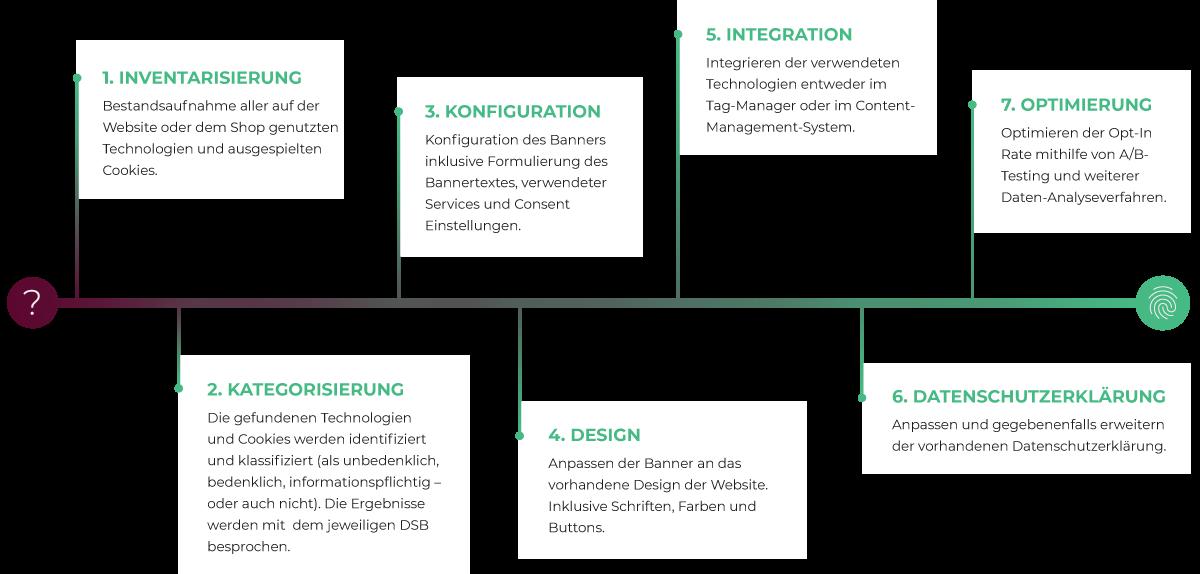 usercentrics-integration-design