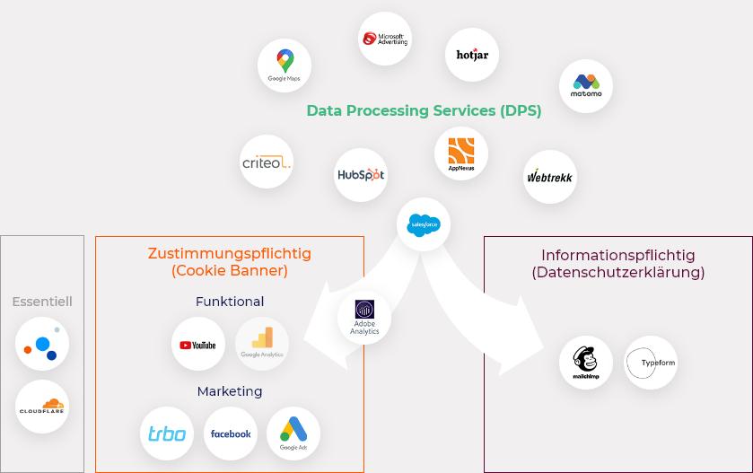 Inventarisierung und Kategorisierung von Data Processing Services