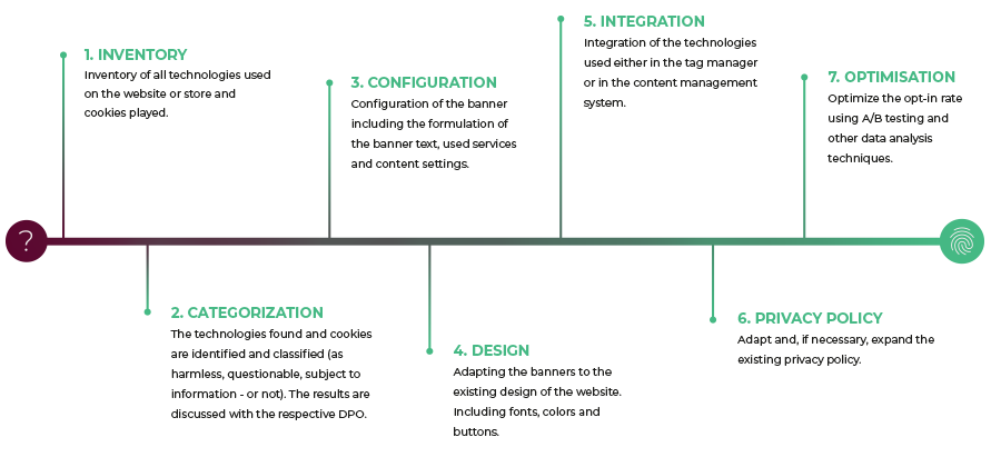 Integration Usercentrics CMP