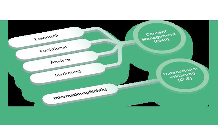 Kategorien, CMP und Datenschutzerklärung