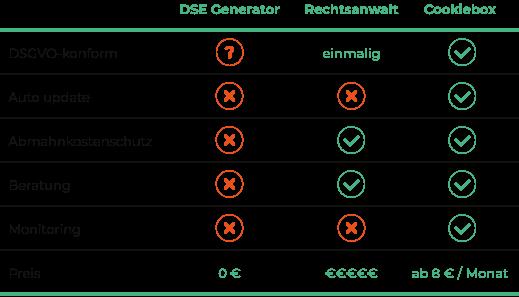 DSE Generator, Rechtsanwalt und Cookiebox DSED im Vergleich